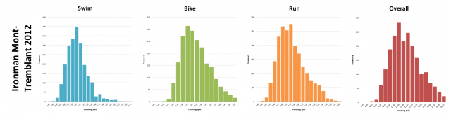 Ironman Mont-Tremblant 2012: Distribution of athlete finishing times by discipline and overall