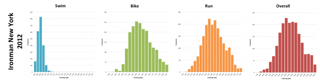 Ironman New York 2012: Distribution of athlete finishing times by discipline and overall