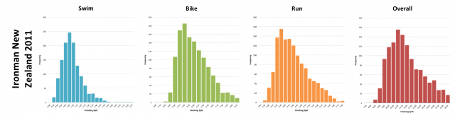 Ironman New Zealand 2011: Distribution of athlete finishing times by discipline and overall