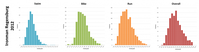 Ironman Regensburg 2012: Distribution of athlete finishing times by discipline and overall