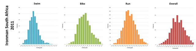 Ironman South Africa 2011: Distribution of athlete finishing times by discipline and overall
