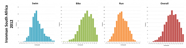 Ironman South Africa 2012: Distribution of athlete finishing times by discipline and overall