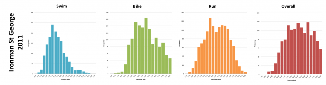 Ironman St George 2011: Distribution of athlete finishing times by discipline and overall