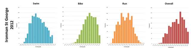 Ironman St George 2012: Distribution of athlete finishing times by discipline and overall