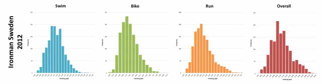 Ironman Sweden 2012: Distribution of athlete finishing times by discipline and overall