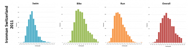 Ironman Switzerland 2011: Distribution of athlete finishing times by discipline and overall