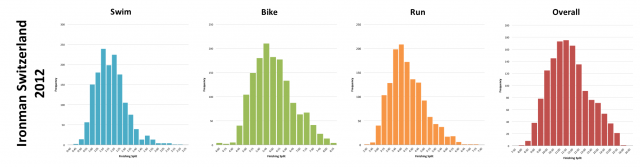 Ironman Switzerland 2012: Distribution of athlete finishing times by discipline and overall
