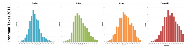 Ironman Texas 2011: Distribution of athlete finishing times by discipline and overall