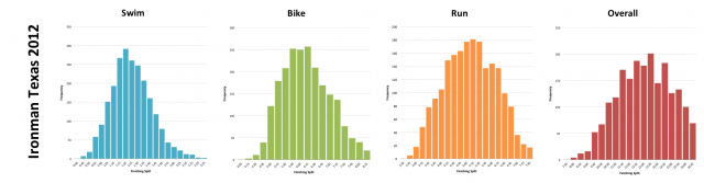 Ironman Texas 2012: Distribution of athlete finishing times by discipline and overall