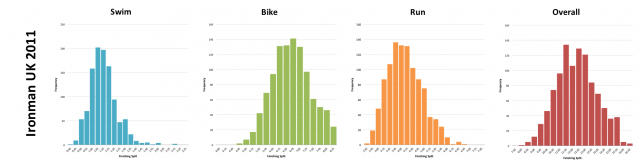 Ironman UK 2011: Distribution of athlete finishing times by discipline and overall