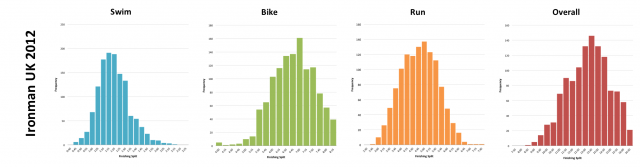 Ironman UK 2012: Distribution of athlete finishing times by discipline and overall