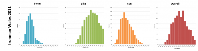 Ironman Wales 2011: Distribution of athlete finishing times by discipline and overall