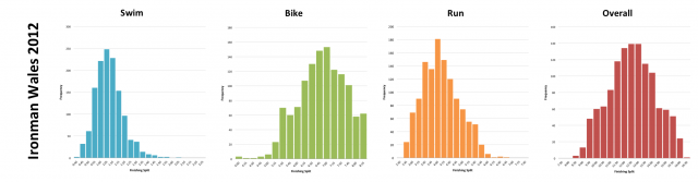 Ironman Wales 2012: Distribution of athlete finishing times by discipline and overall