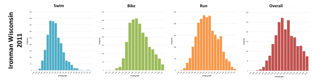Ironman Wisconsin 2011: Distribution of athlete finishing times by discipline and overall