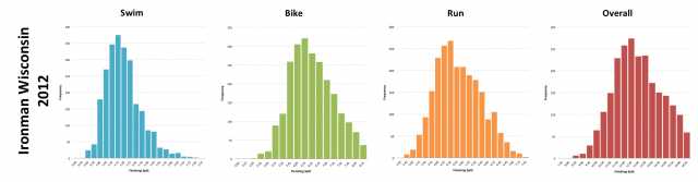 Ironman Wisconsin 2012: Distribution of athlete finishing times by discipline and overall