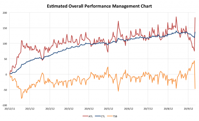 Estimated Performance Management Chart from Garmin Connect data