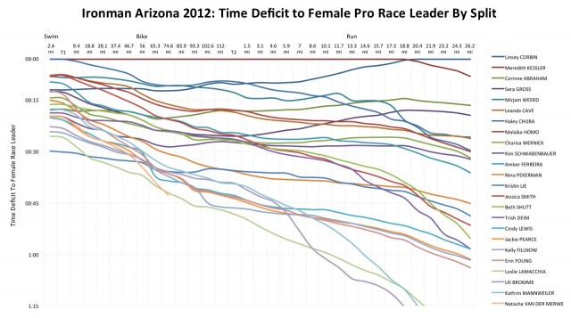 Ironman Arizona 2012: Time Deficit to Female Pro Race Leader