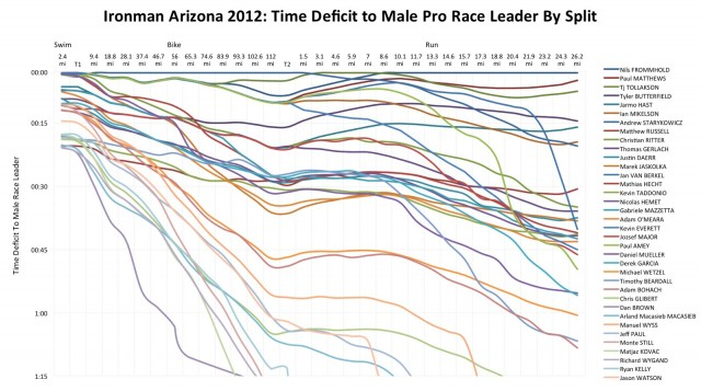 Ironman Arizona 2012: Time Deficit to Male Pro Race Leader