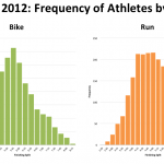 Ironman Florida 2012: Distribution of Athletes By Finishing Splits