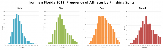 Ironman Florida 2012: Distribution of Athletes By Finishing Splits