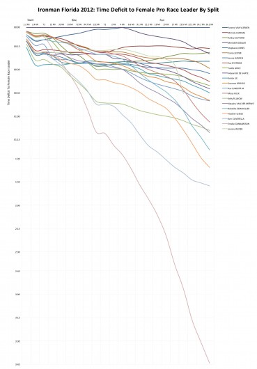 Ironman Florida 2012: The Complete Chart of the Female Pro Race