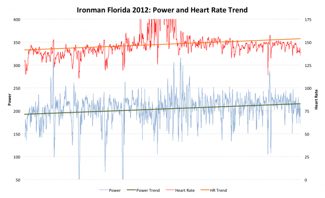 Ironman Florida 2012: Paul's Bike Performance Power and Heart Rate