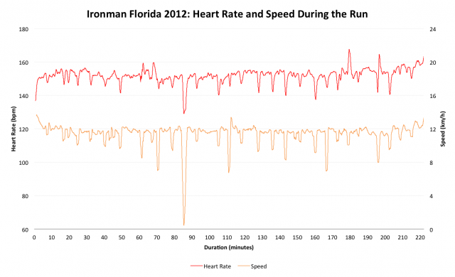 Ironman Florida 2012: Paul's Run Performance Speed and Heart Rate