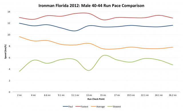 Ironman Florida 2012: Paul's Run Performance compared with the Male 40-44 Age Group Field