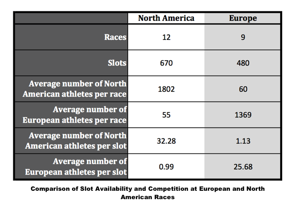 The Opportunity to Kona Qualify for North American and European Athletes