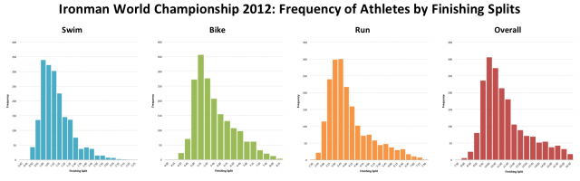 Ironman World Championship 2012: Distribution of Athletes By Finishing Splits