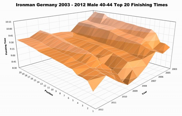 Ironman Germany 2003-2011 Male 40-44 Age Group Top 20 Finish Times
