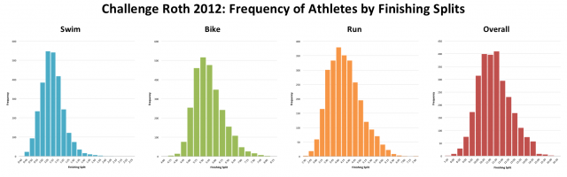 Challenge Roth 2012: Distribution of Athletes By Finishing Splits