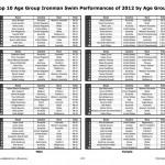 2012IronmanSwimTop10AG-1
