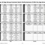 2012IronmanSwimTop10AG-3