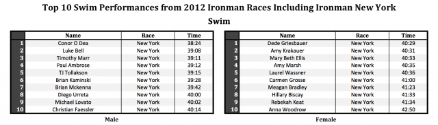 Top 10 Ironman Swim Performances of 2012 Including Ironman New York