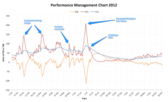 Performance Management Chart 2012
