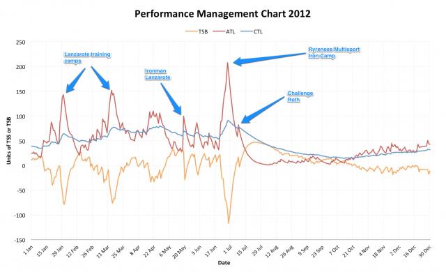 Performance Management Chart 2012