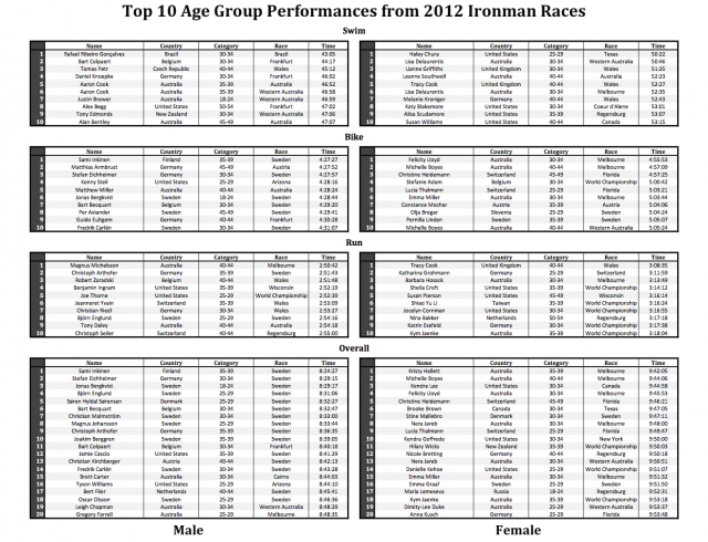 Top 10 Ironman Age Group Performances of 2012