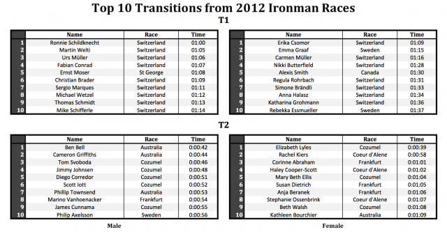 Top 10 Ironman Transitions of 2012
