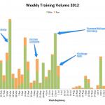 Weekly Training Volume 2012