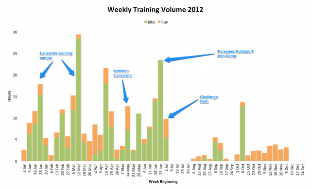 Weekly Training Volume 2012