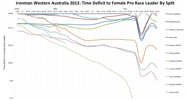 Ironman Western Australia 2012: Female Pro Race Unfolds