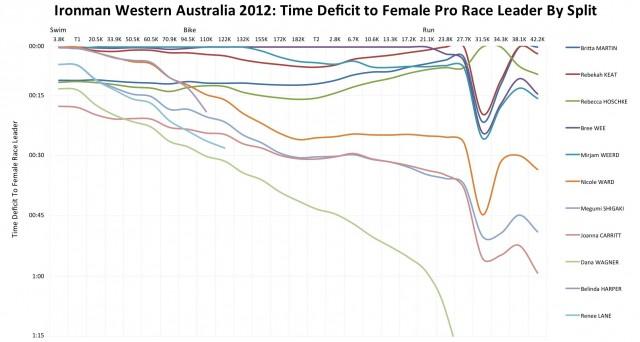 Ironman Western Australia 2012: Female Pro Race Unfolds