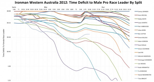 Ironman Western Australia 2012: Male Pro Race Unfolds