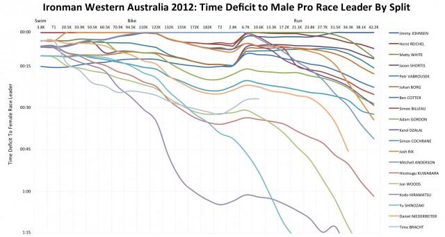 Ironman Western Australia 2012: Male Pro Race Unfolds