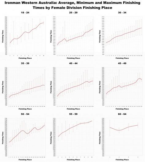 Ironman Western Australia: Average Finishing Times by Finishing Place for female Age Groups
