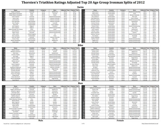 Thorsten's Triathlon Ratings Adjusted Top 20 Age Group Ironman Splits of 2012