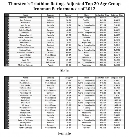 Thorsten's Triathlon Ratings Adjusted Top 20 Age Group Ironman Performances of 2012
