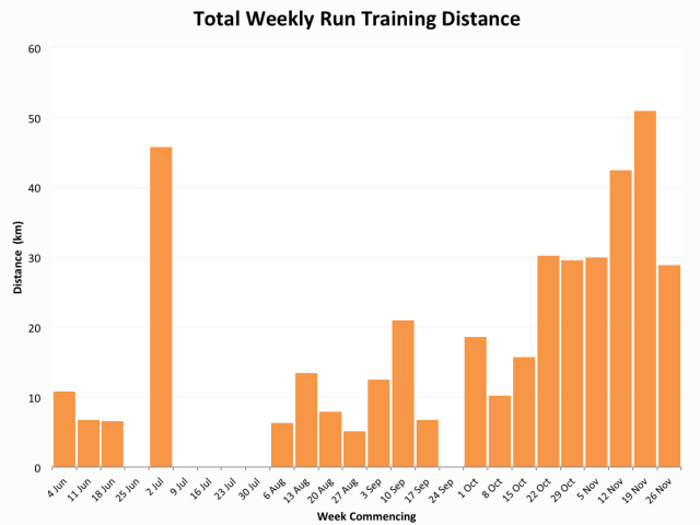 Russ's Run volume for the second half of 2012