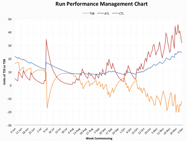 Russ's run Performance Management Chart for the second half of 2012